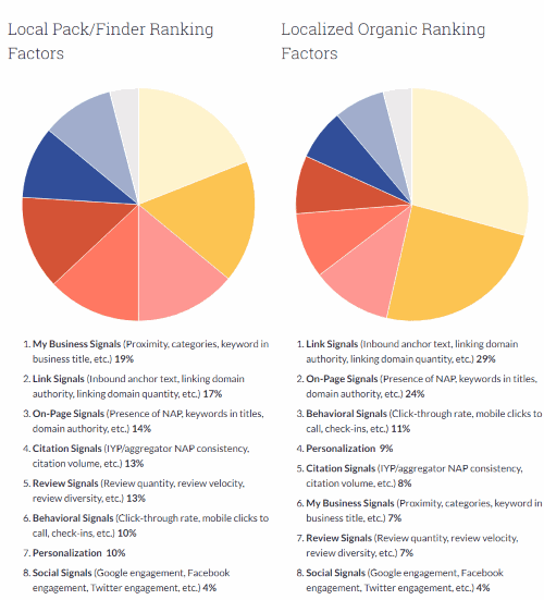RANKING FACTORS and directories